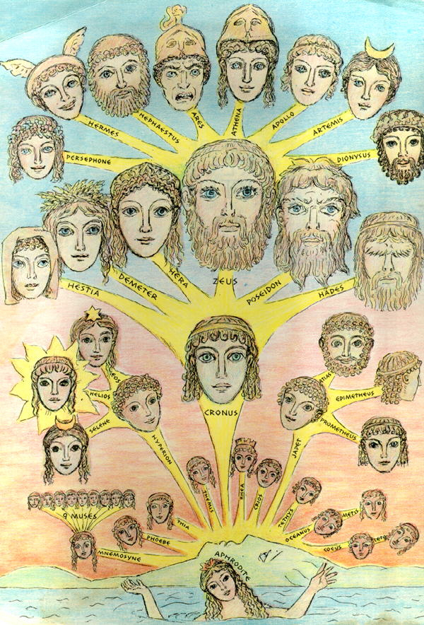Greek Gods Family Tree
